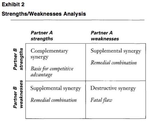 Exhibit 2: Strengths/Weaknesses Analysis