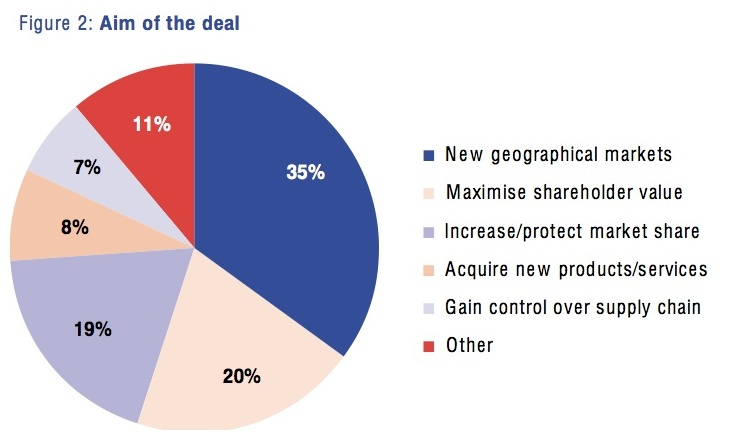 Figure 2: Aim of the deal