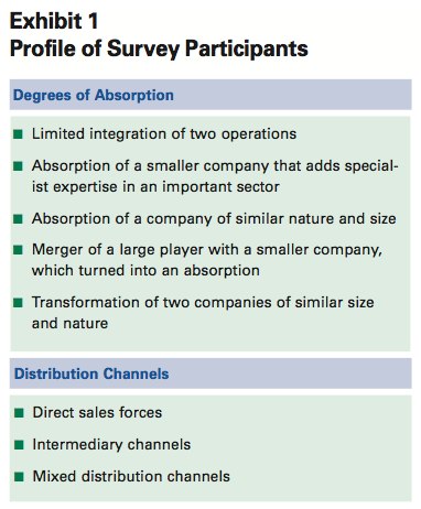 Exhibit 1: Profile of Survey Participants