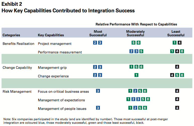 Exhibit 2: How Key Capabilities Contributed to Integration Success