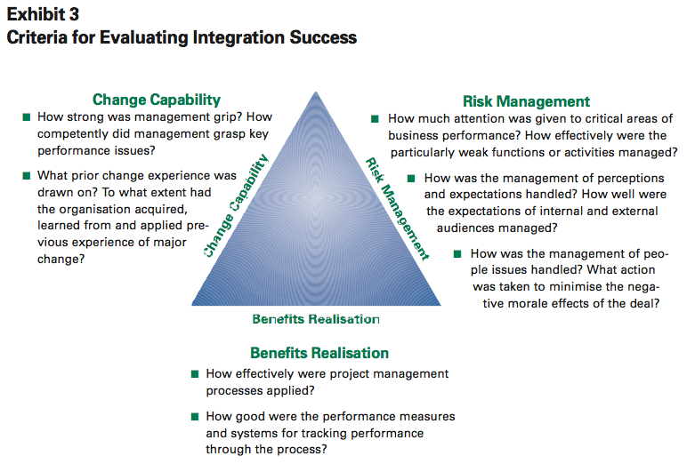 Exhibit 3: Criteria for Evaluating Integration Success