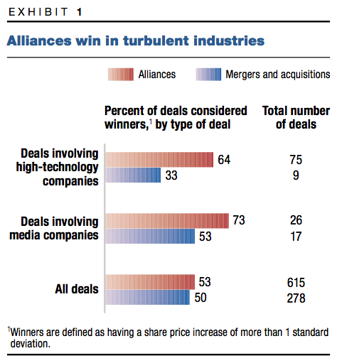 Exhibit 1: Alliances win in turbulent industries