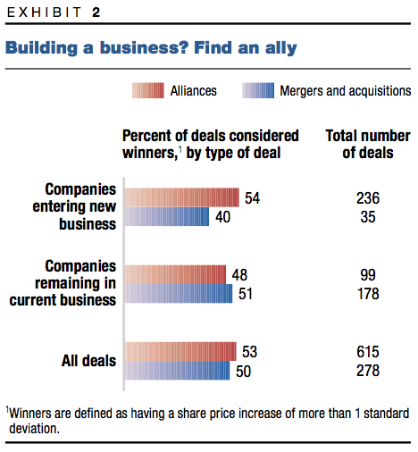 Exhibit 2: Building a business? Find an ally