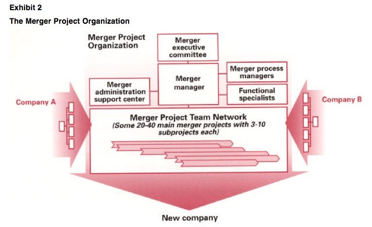 Exhibit 2: The Merger Project Organization