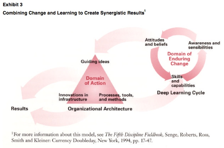 Exhibit 3: Combining Change and Learning to Create Synergistic Results