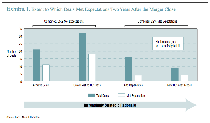 Exhibit 1: Extent to Which Deals Met Expectations Two Years After the Merger Close