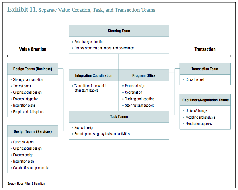 Exhibit 11: Separate Value Creation, Task, and Transaction Teams