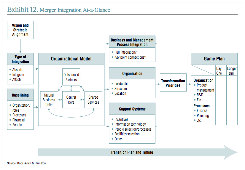 Exhibit 12: Merger Integration At-a-Glance