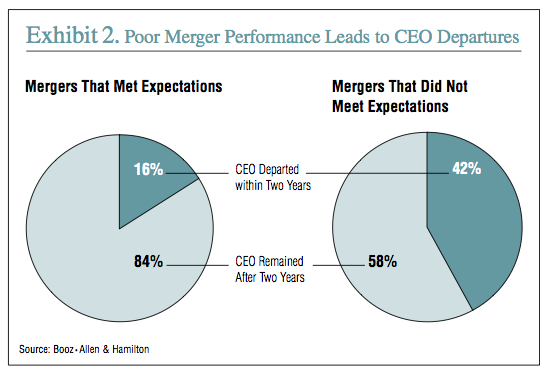 Exhibit 2: Poor Merger Performance Leads to CEO Departures