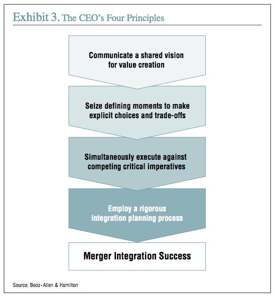 Exhibit 3: The CEO's Four Principles