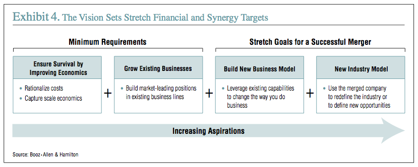 Exhibit 4: The Vision Sets Stretch Financial and Synergy Targets