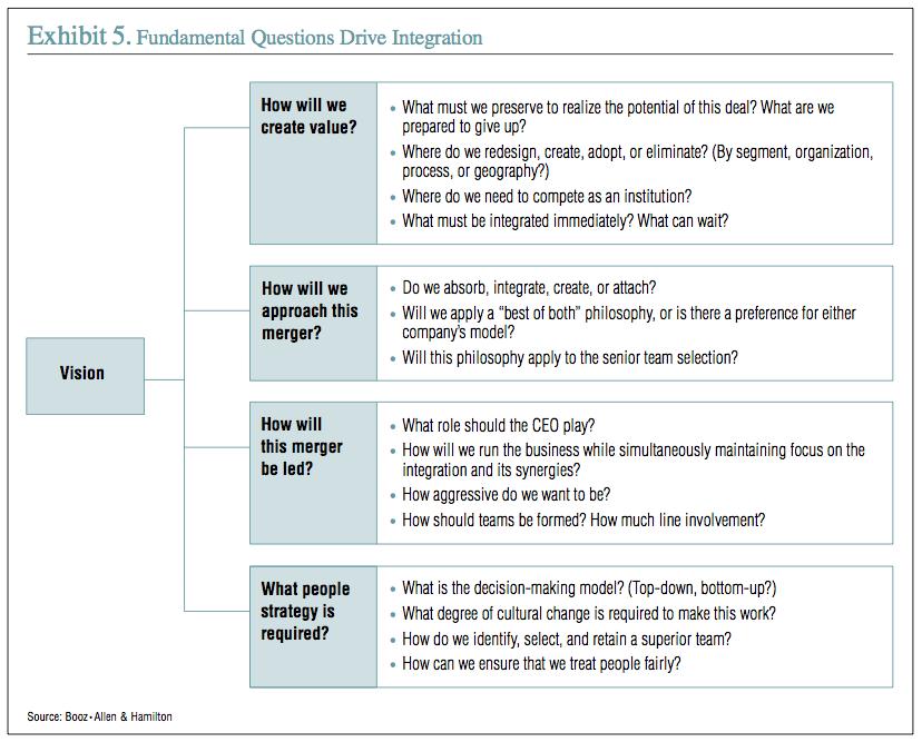 Exhibit 5: Fundamental Questions Drive Integration