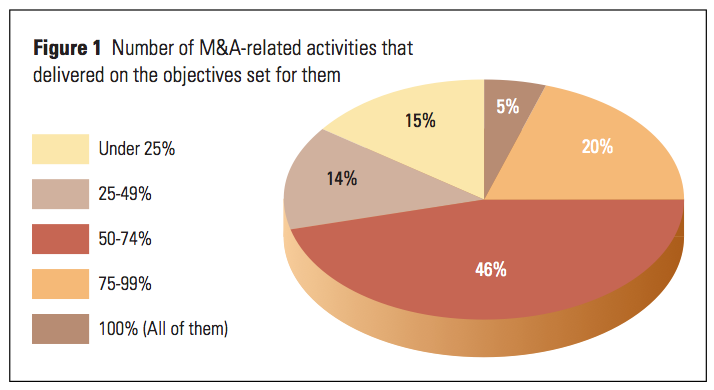 Figure 1 Number of M&A-related activities