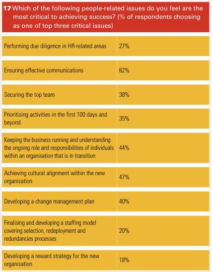 Figure 10 Appendix 2 Survey results