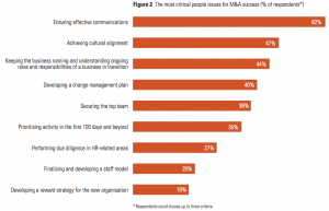 Figure 2 The most critical people issues for M&A success