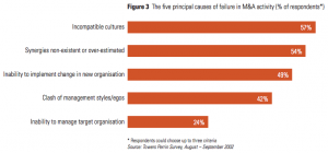 Figure 3 The five principal causes of failure in M&A activity
