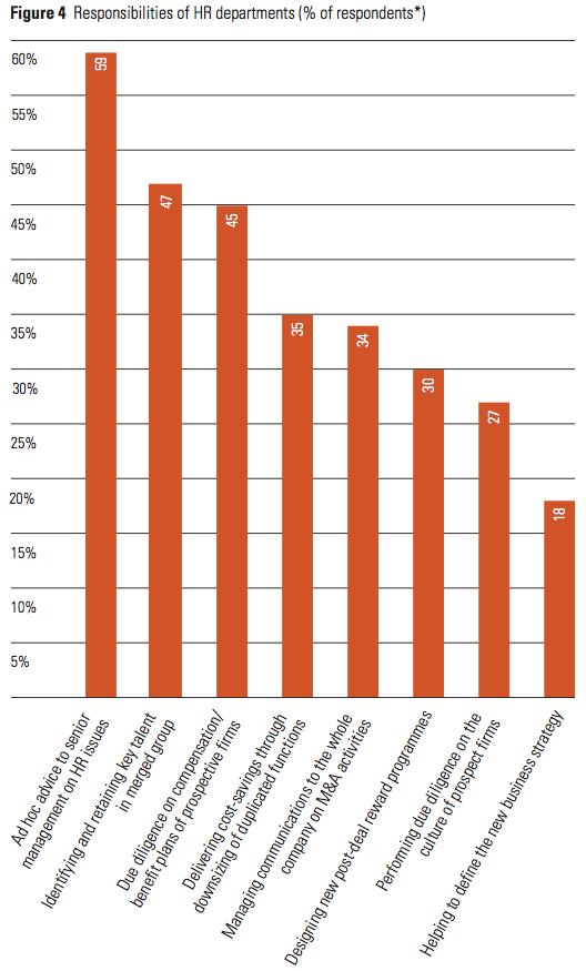 Figure 4 Responsibilities of HR departments