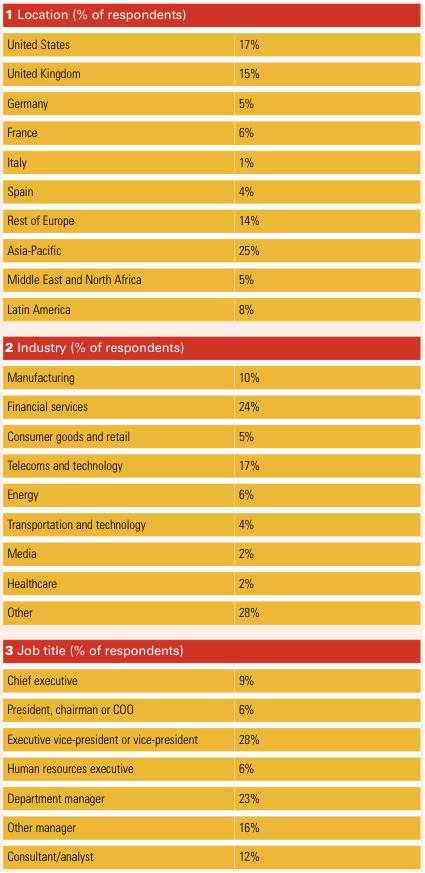 Figure 5 Appendix 2 Survey results