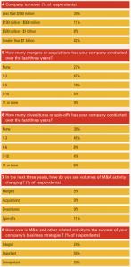 Figure 6 Appendix 2 Survey results