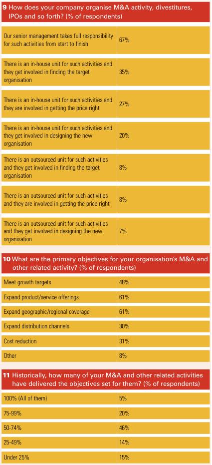 Figure 7 Appendix 2 Survey results