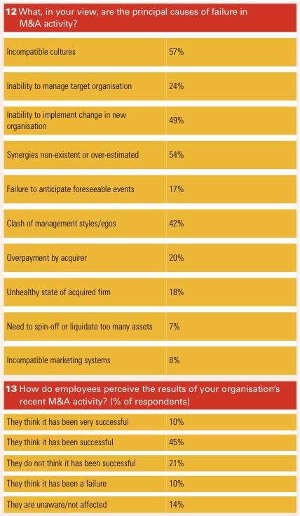 Figure 8 Appendix 2 Survey results