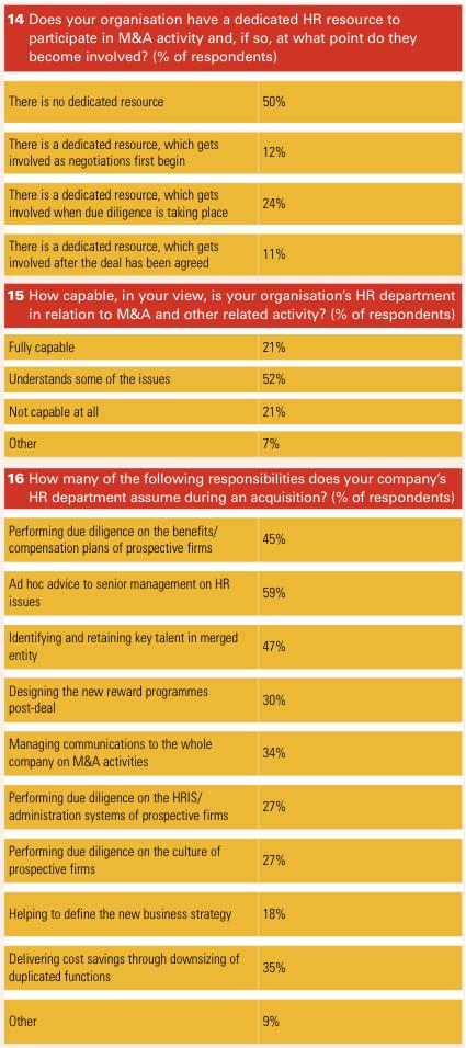 Figure 9 Appendix 2 Survey results