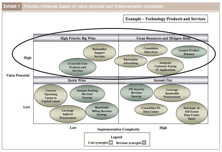 Exhibit 1: Prioritize initiatives based on value potential and implementation complexity