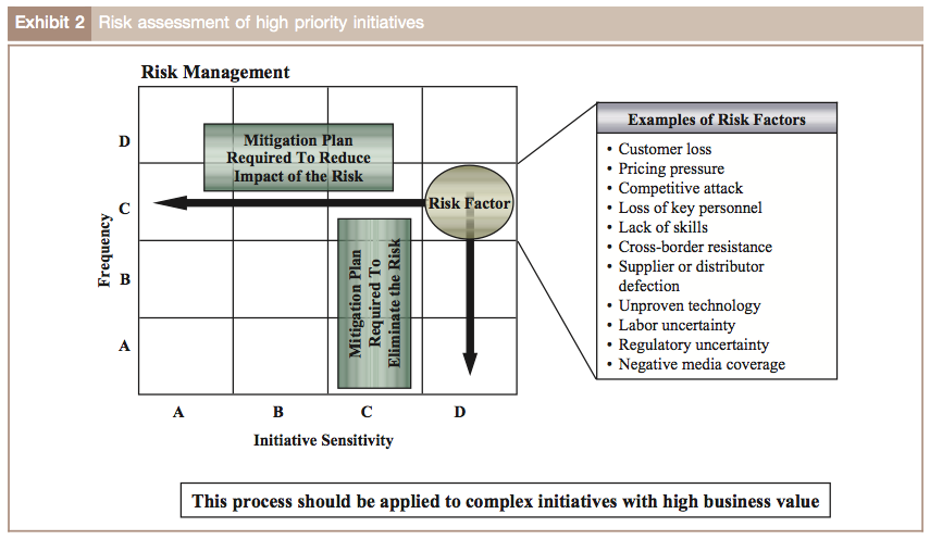 Exhibit 2: Risk assessment of high priority initiatives