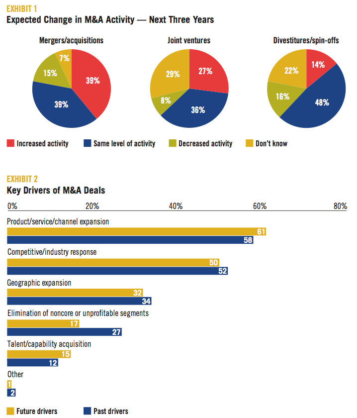 EXHIBIT 1-2 Expected Change in M&A Activity-Key Drivers