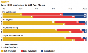 EXHIBIT 3 Level of HR Involvement in M&A Deal Phases