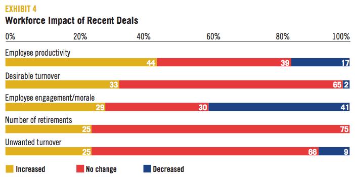 EXHIBIT 4 Workforce Impact of Recent Deals