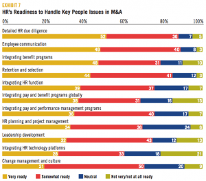 EXHIBIT 7 HR's Readiness to Handle Key People Issues in M&A