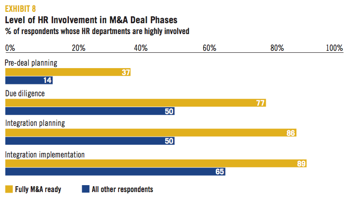 EXHIBIT 8 Level of HR Involvement in M&A Deal Phases
