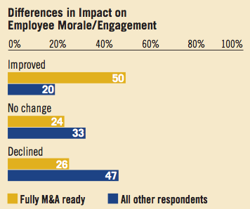 Image 1 Differences in Impact on Employee Morale/Engagement
