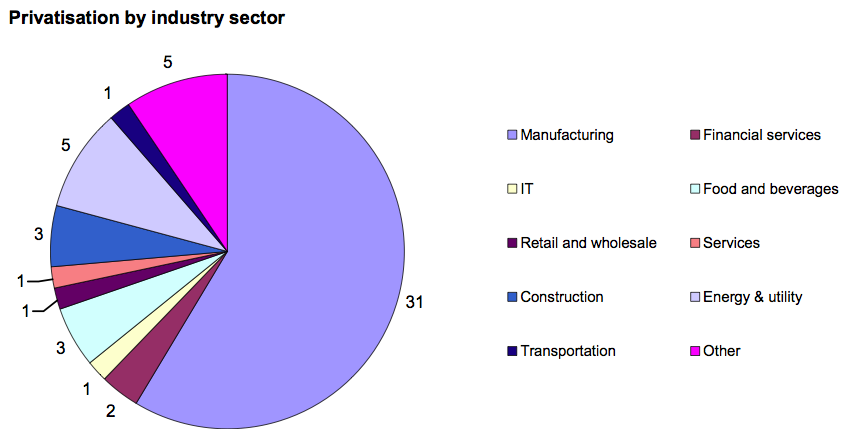 Figure 3: Privatisation by industry sector