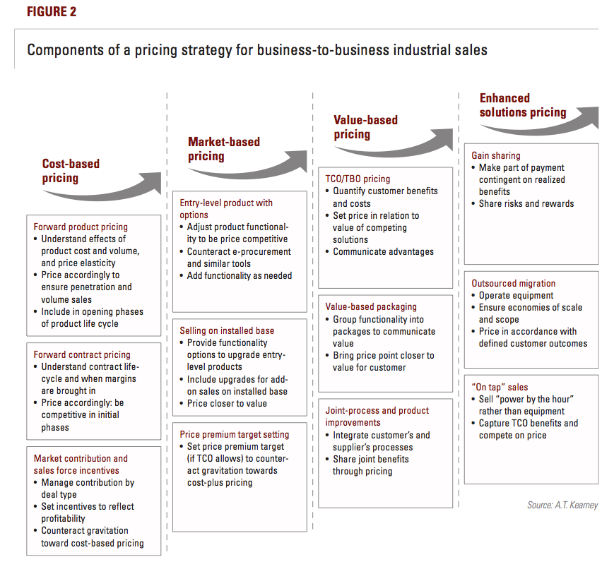 Business Pricing: Institute For Mergers