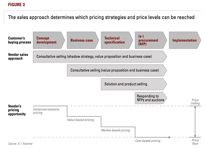 Figure 3: The sales approach determines which pricing strategies and price levels can be reached