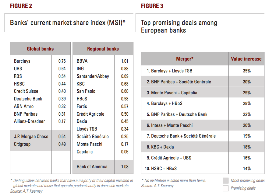 Figure 2-3: MSI and Top promising deals among European banks