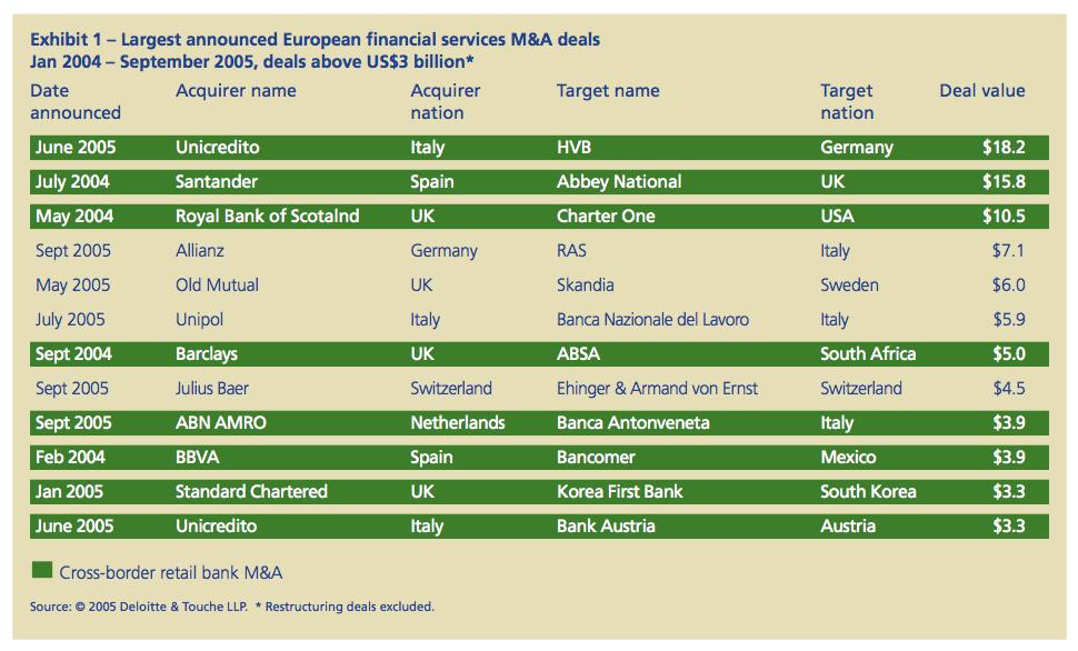 Exhibit 1: Largest announced European financial services M&A deals