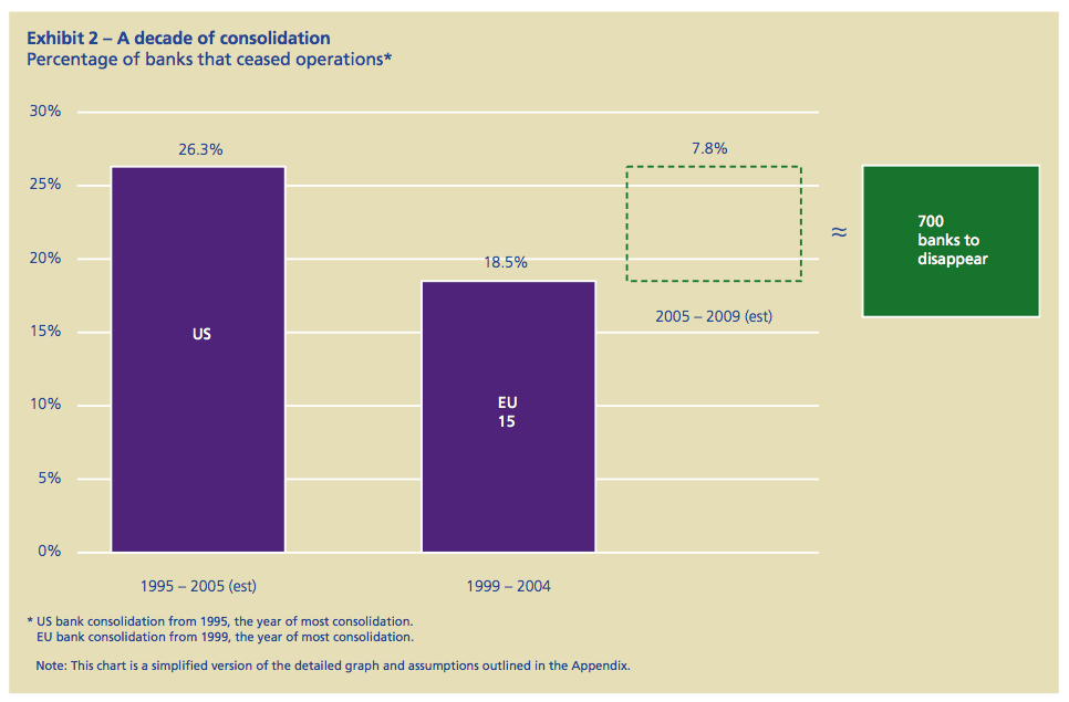 Exhibit 2: A decade of consolidation