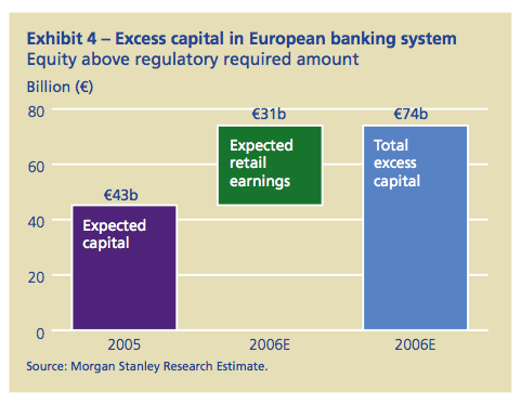 Exhibit 4: Excess capital in European banking system