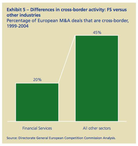 Exhibit 5: Differences in cross-border activity: FS versus other industries