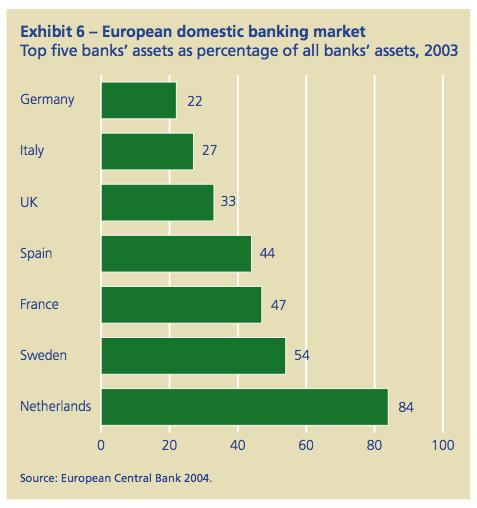 Exhibit 6: European domestic banking market