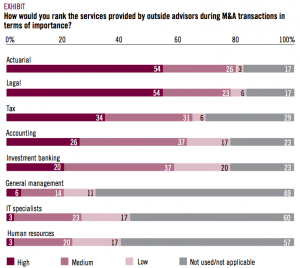 EXHIBIT 1 Rank services during M&A in terms of importance