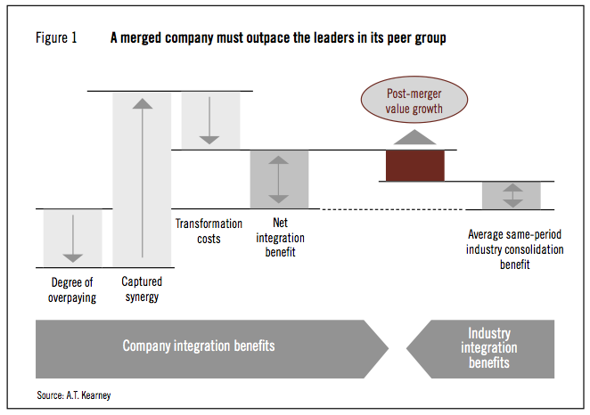 Figure 1: A merged company must outpace the leaders in its peer group