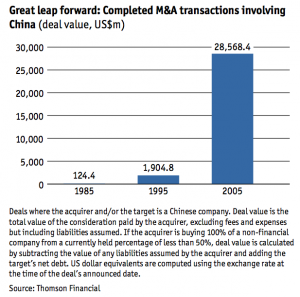 Figure 1 Completed M&A transactions involving China