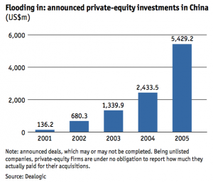 Figure 10 Announced private-equity investments in China