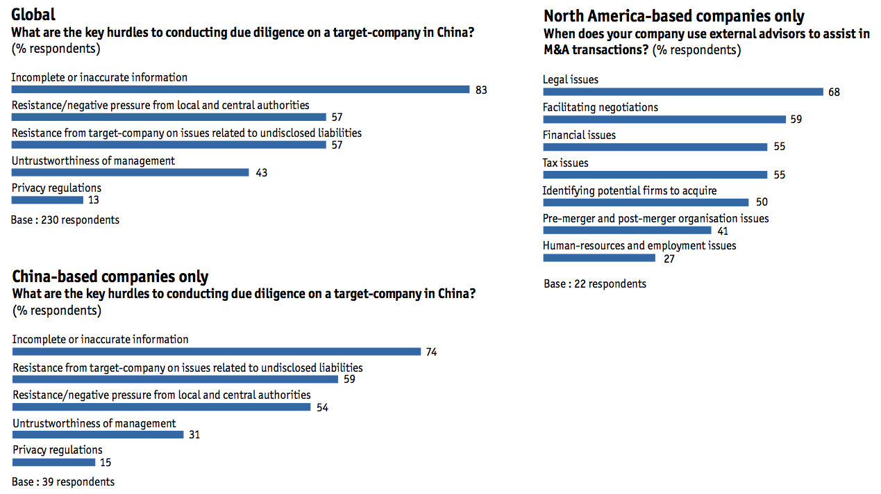 Figure 17 Navigating obstacles to M&A, China-based companies