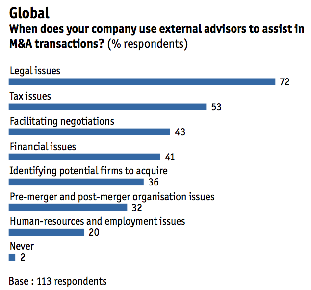 Figure 18 When does your company use external advisors to assist in M&A transactions?
