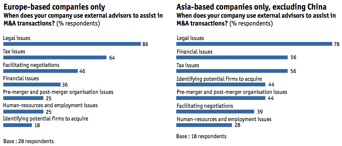 Figure 19 When does your company use external advisors to assist in M&A transactions?